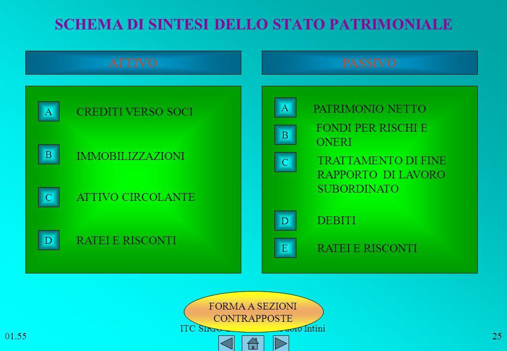 ITC SIRIO Bitonto Prof. Paolo Intini 01.5625 SCHEMA DI SINTESI DELLO STATO PATRIMONIALE ATTIVOPASSIVO A B C D CREDITI VERSO SOCI IMMOBILIZZAZIONI ATTI
