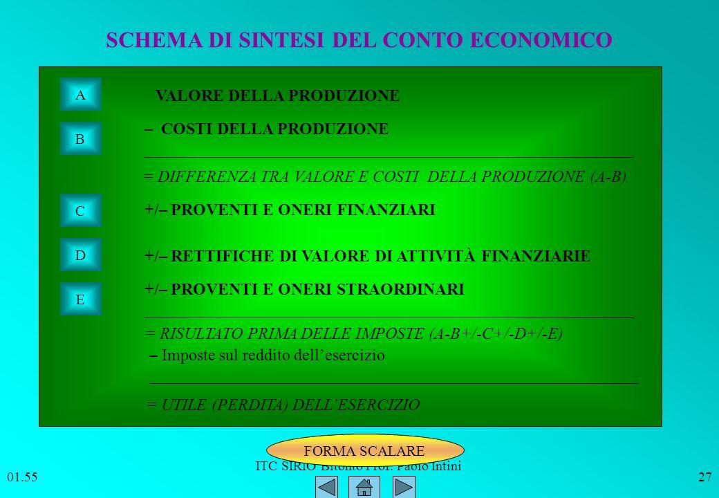 ITC SIRIO Bitonto Prof. Paolo Intini 01.5627 SCHEMA DI SINTESI DEL CONTO ECONOMICO A B C D E VALORE DELLA PRODUZIONE – COSTI DELLA PRODUZIONE ________