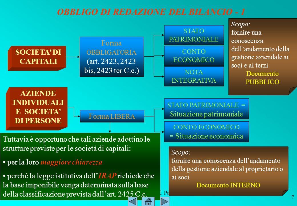 ITC SIRIO Bitonto Prof. Paolo Intini 01.567 SOCIETA DI CAPITALI AZIENDE INDIVIDUALI E SOCIETA DI PERSONE STATO PATRIMONIALE = Situazione patrimoniale