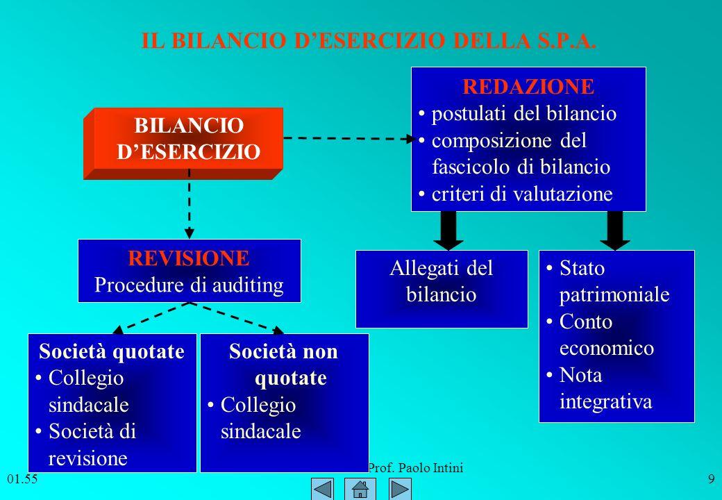 ITC SIRIO Bitonto Prof. Paolo Intini 01.569 IL BILANCIO DESERCIZIO DELLA S.P.A. REDAZIONE postulati del bilancio composizione del fascicolo di bilanci