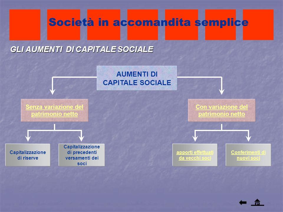 GLI AUMENTI DI CAPITALE SOCIALE AUMENTI DI CAPITALE SOCIALE Società in accomandita semplice Senza variazione del patrimonio netto apporti effettuati d