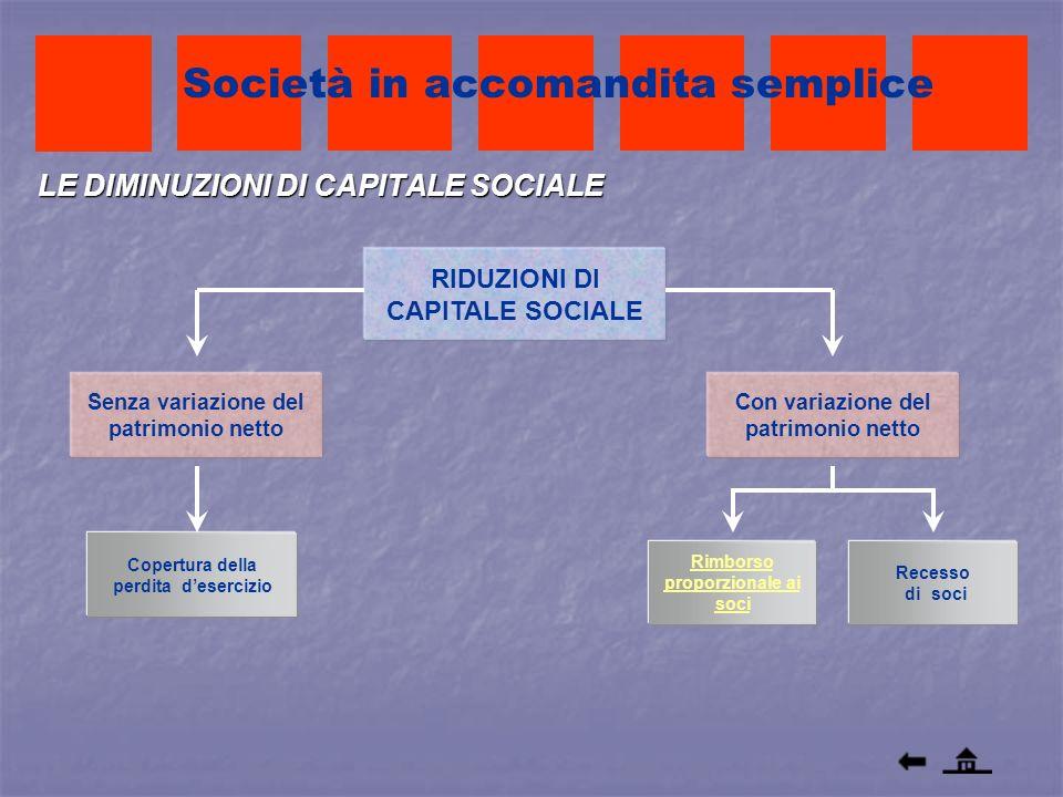 LE DIMINUZIONI DI CAPITALE SOCIALE RIDUZIONI DI CAPITALE SOCIALE Società in accomandita semplice Senza variazione del patrimonio netto Copertura della