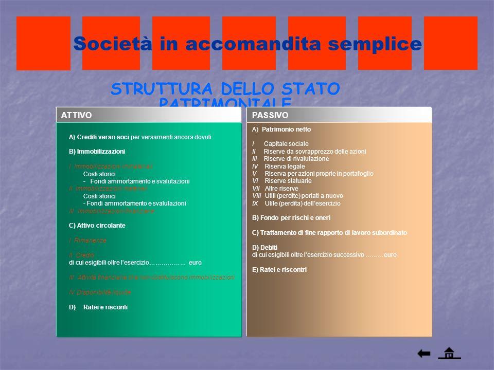 Società in accomandita semplice STRUTTURA DELLO STATO PATRIMONIALE ATTIVOPASSIVO A) Patrimonio netto I Capitale sociale II Riserve da sovrapprezzo del