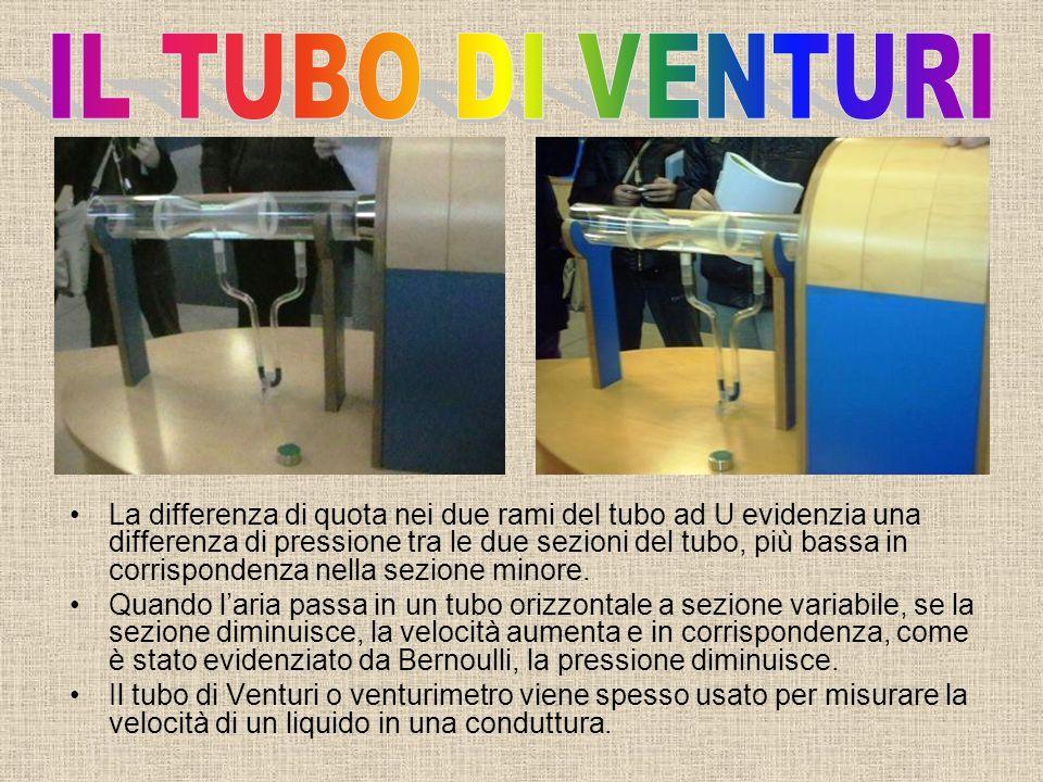 La differenza di quota nei due rami del tubo ad U evidenzia una differenza di pressione tra le due sezioni del tubo, più bassa in corrispondenza nella