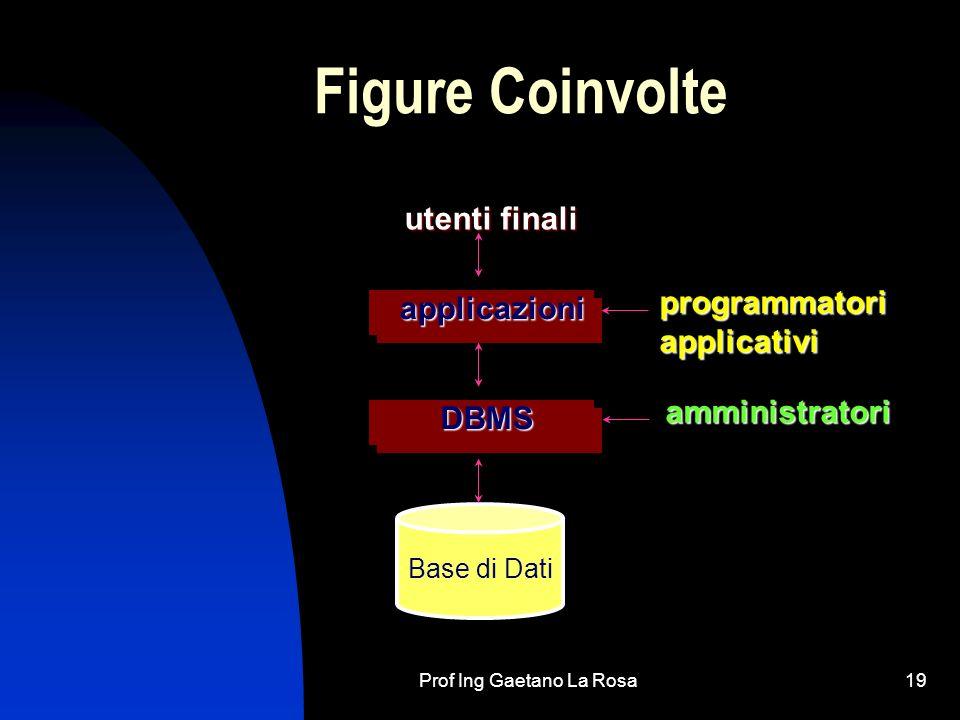 Prof Ing Gaetano La Rosa19 Figure Coinvolte Base di Dati applicazioni DBMS utenti finali amministratori programmatoriapplicativi