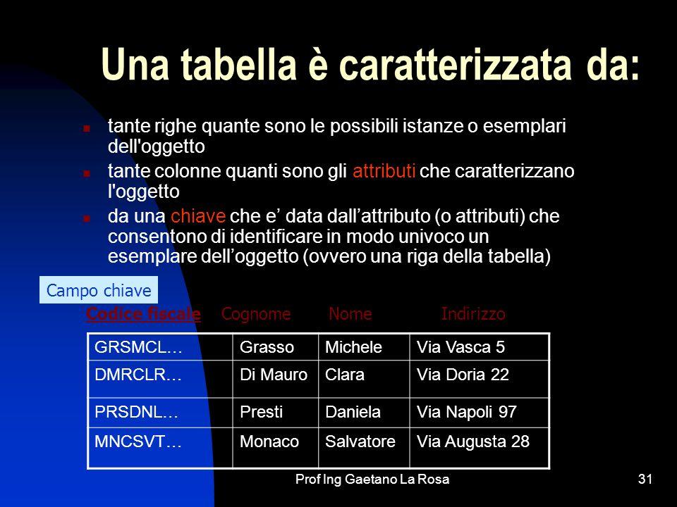 Prof Ing Gaetano La Rosa31 Una tabella è caratterizzata da: tante righe quante sono le possibili istanze o esemplari dell oggetto tante colonne quanti sono gli attributi che caratterizzano l oggetto da una chiave che e data dallattributo (o attributi) che consentono di identificare in modo univoco un esemplare delloggetto (ovvero una riga della tabella) Codice fiscaleCognomeNomeIndirizzo Campo chiave GRSMCL…GrassoMicheleVia Vasca 5 DMRCLR…Di MauroClaraVia Doria 22 PRSDNL…PrestiDanielaVia Napoli 97 MNCSVT…MonacoSalvatoreVia Augusta 28