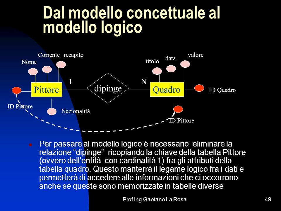 Prof Ing Gaetano La Rosa49 Dal modello concettuale al modello logico Per passare al modello logico è necessario eliminare la relazione dipinge ricopiando la chiave della tabella Pittore (ovvero dellentità con cardinalità 1) fra gli attributi della tabella quadro.