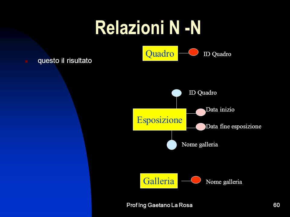 Prof Ing Gaetano La Rosa60 Relazioni N -N questo il risultato Quadro Galleria Esposizione ID Quadro Nome galleria Data inizio Data fine esposizione ID Quadro Nome galleria