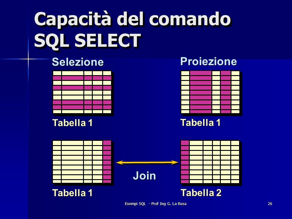 Esempi SQL - Prof Ing G. La Rosa26 Capacità del comando SQL SELECT Selezione Proiezione Tabella 1 Tabella 2 Tabella 1 Join