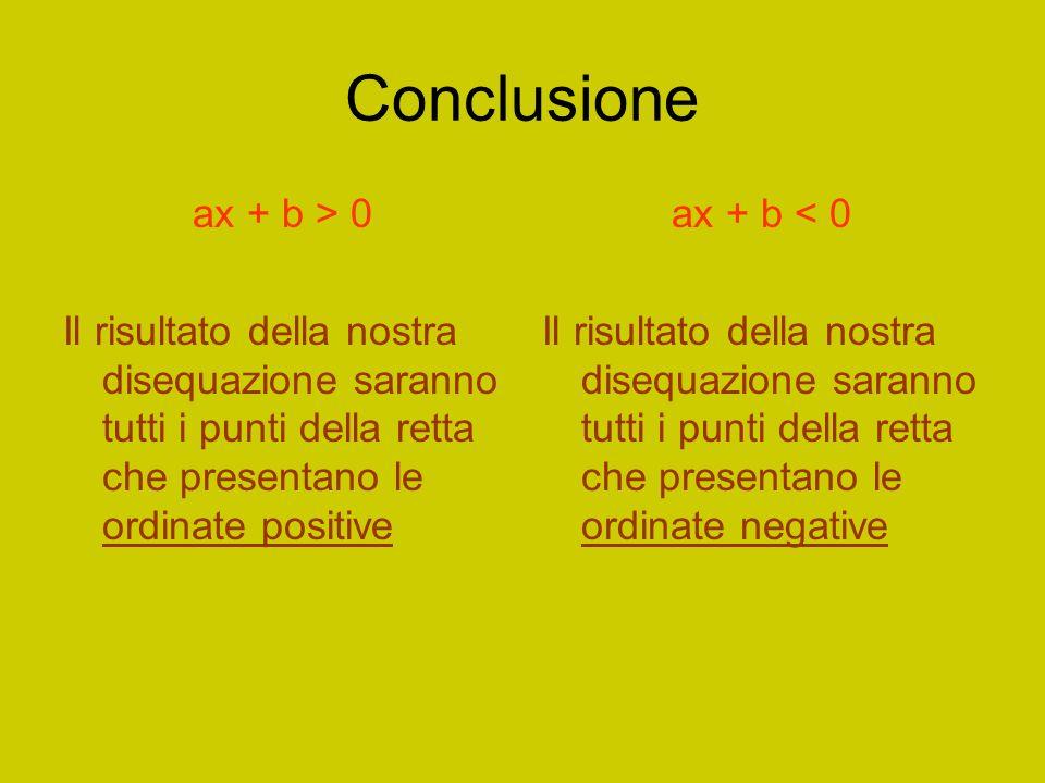 Conclusione ax + b > 0 Il risultato della nostra disequazione saranno tutti i punti della retta che presentano le ordinate positive ax + b < 0 Il risultato della nostra disequazione saranno tutti i punti della retta che presentano le ordinate negative