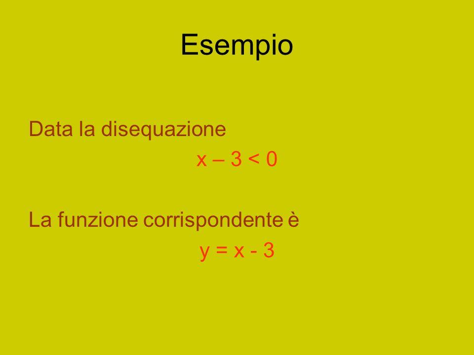Esempio Data la disequazione x – 3 < 0 La funzione corrispondente è y = x - 3