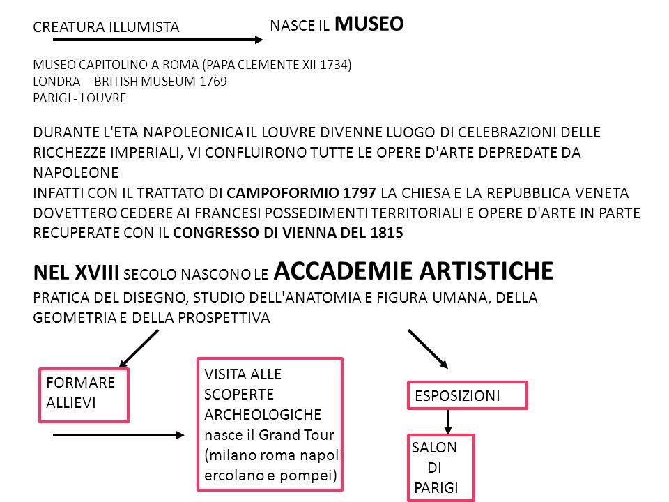 CREATURA ILLUMISTA NASCE IL MUSEO MUSEO CAPITOLINO A ROMA (PAPA CLEMENTE XII 1734) LONDRA – BRITISH MUSEUM 1769 PARIGI - LOUVRE DURANTE L ETA NAPOLEONICA IL LOUVRE DIVENNE LUOGO DI CELEBRAZIONI DELLE RICCHEZZE IMPERIALI, VI CONFLUIRONO TUTTE LE OPERE D ARTE DEPREDATE DA NAPOLEONE INFATTI CON IL TRATTATO DI CAMPOFORMIO 1797 LA CHIESA E LA REPUBBLICA VENETA DOVETTERO CEDERE AI FRANCESI POSSEDIMENTI TERRITORIALI E OPERE D ARTE IN PARTE RECUPERATE CON IL CONGRESSO DI VIENNA DEL 1815 NEL XVIII SECOLO NASCONO LE ACCADEMIE ARTISTICHE PRATICA DEL DISEGNO, STUDIO DELL ANATOMIA E FIGURA UMANA, DELLA GEOMETRIA E DELLA PROSPETTIVA FORMARE ALLIEVI ESPOSIZIONI SALON DI PARIGI VISITA ALLE SCOPERTE ARCHEOLOGICHE nasce il Grand Tour (milano roma napoli ercolano e pompei)