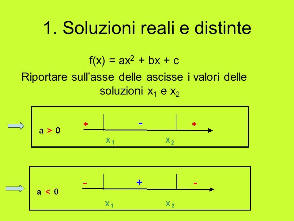 1. Soluzioni reali e distinte f(x) = ax 2 + bx + c Riportare sullasse delle ascisse i valori delle soluzioni x 1 e x 2