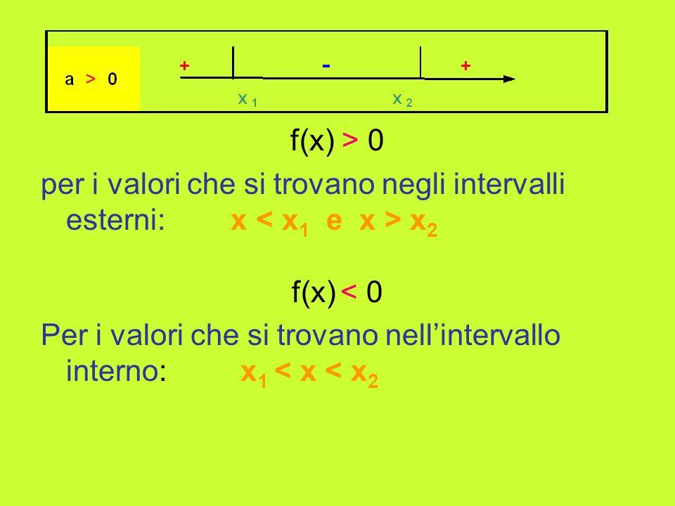 f(x) > 0 per i valori che si trovano negli intervalli esterni: x x 2 f(x) < 0 Per i valori che si trovano nellintervallo interno: x 1 < x < x 2