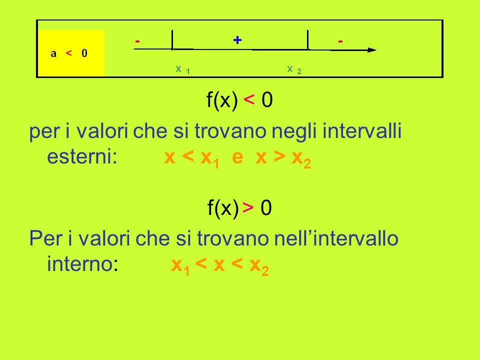 f(x) < 0 per i valori che si trovano negli intervalli esterni: x x 2 f(x) > 0 Per i valori che si trovano nellintervallo interno: x 1 < x < x 2