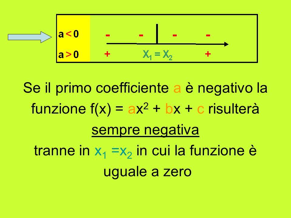 Se il primo coefficiente a è negativo la funzione f(x) = ax 2 + bx + c risulterà sempre negativa tranne in x 1 =x 2 in cui la funzione è uguale a zero