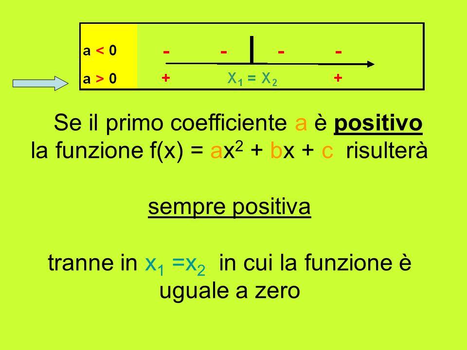 Se il primo coefficiente a è positivo la funzione f(x) = ax 2 + bx + c risulterà sempre positiva tranne in x 1 =x 2 in cui la funzione è uguale a zero