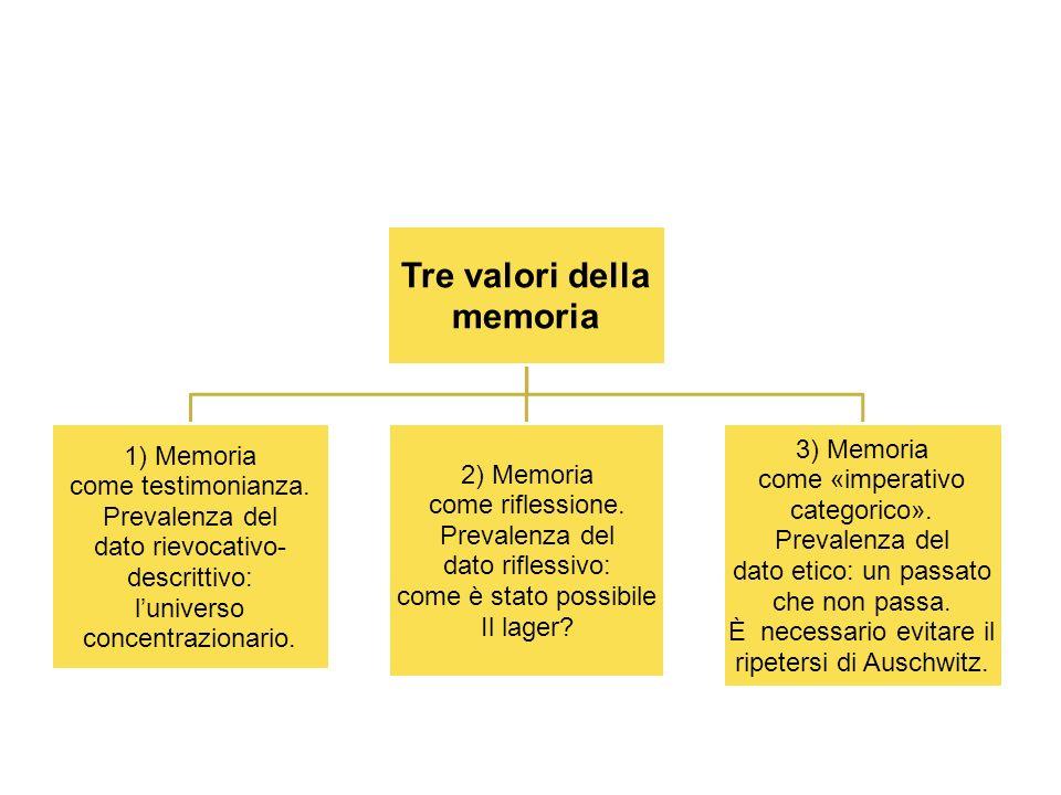 Tre valori della memoria 1) Memoria come testimonianza.