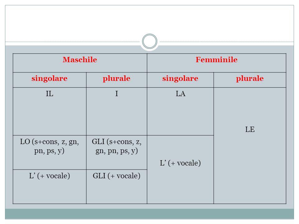MaschileFemminile singolarepluralesingolareplurale ILILA LE LO (s+cons, z, gn, pn, ps, y) GLI (s+cons, z, gn, pn, ps, y) L (+ vocale) GLI (+ vocale)