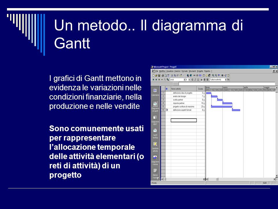 Un metodo.. Il diagramma di Gantt I grafici di Gantt mettono in evidenza le variazioni nelle condizioni finanziarie, nella produzione e nelle vendite