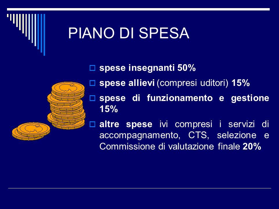 PIANO DI SPESA spese insegnanti 50% spese allievi (compresi uditori) 15% spese di funzionamento e gestione 15% altre spese ivi compresi i servizi di a