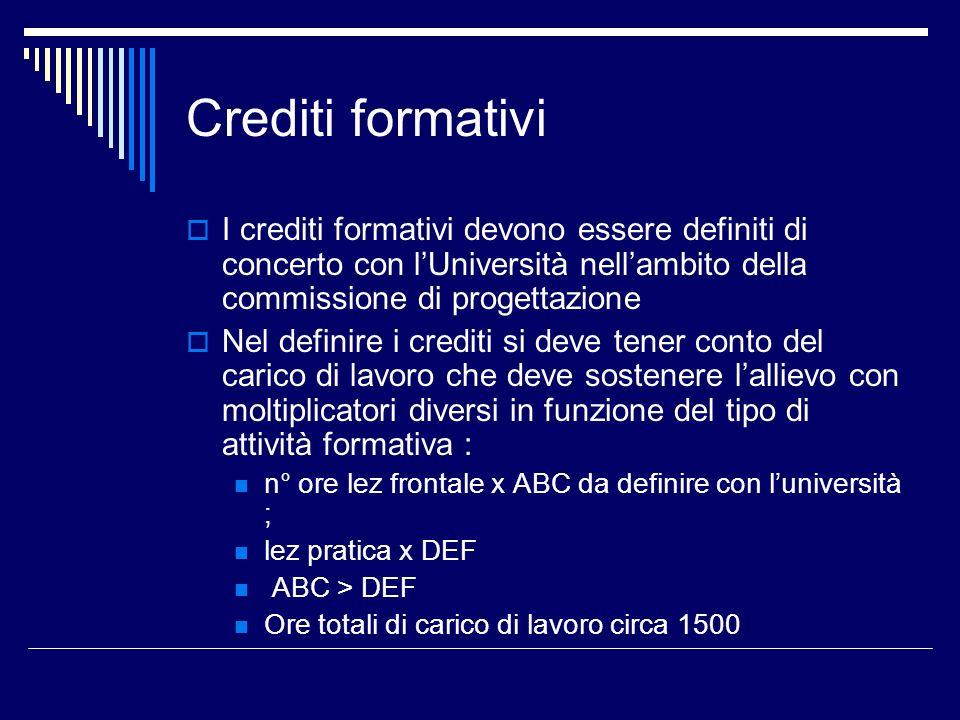 Crediti formativi I crediti formativi devono essere definiti di concerto con lUniversità nellambito della commissione di progettazione Nel definire i