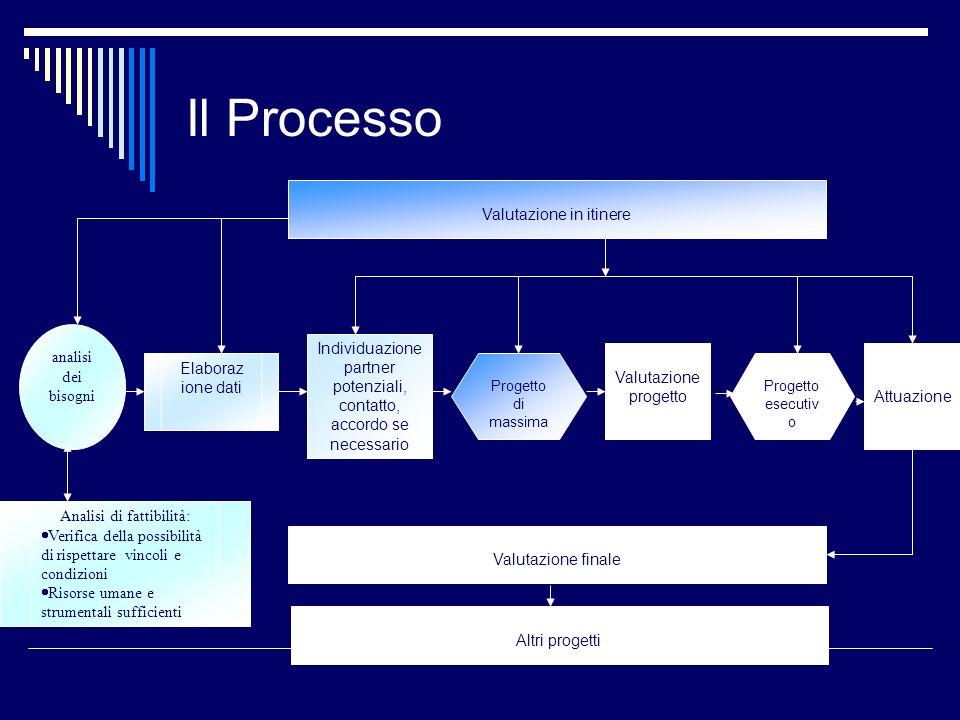 Il Processo analisi dei bisogni Progetto di massima Elaboraz ione dati Individuazione partner potenziali, contatto, accordo se necessario Attuazione V