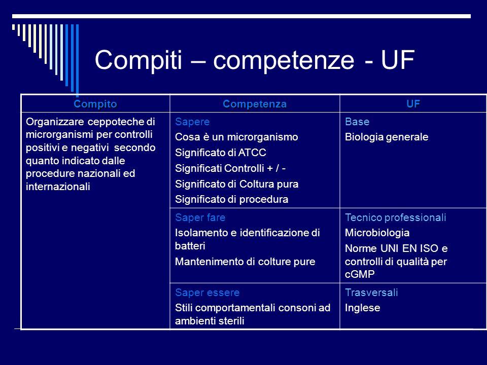 Compiti – competenze - UF CompitoCompetenzaUF Organizzare ceppoteche di microrganismi per controlli positivi e negativi secondo quanto indicato dalle