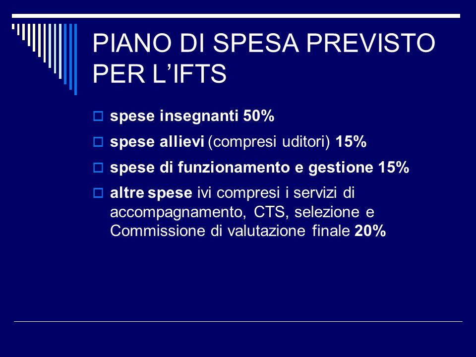 PIANO DI SPESA PREVISTO PER LIFTS spese insegnanti 50% spese allievi (compresi uditori) 15% spese di funzionamento e gestione 15% altre spese ivi comp