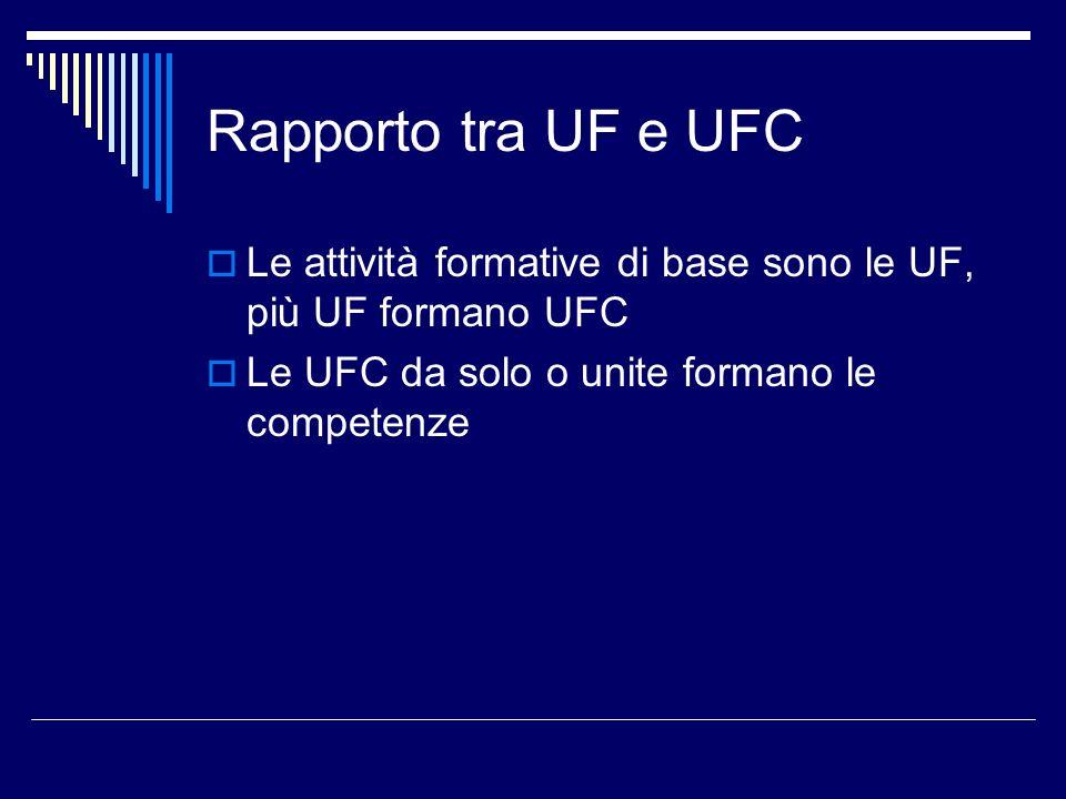 Rapporto tra UF e UFC Le attività formative di base sono le UF, più UF formano UFC Le UFC da solo o unite formano le competenze