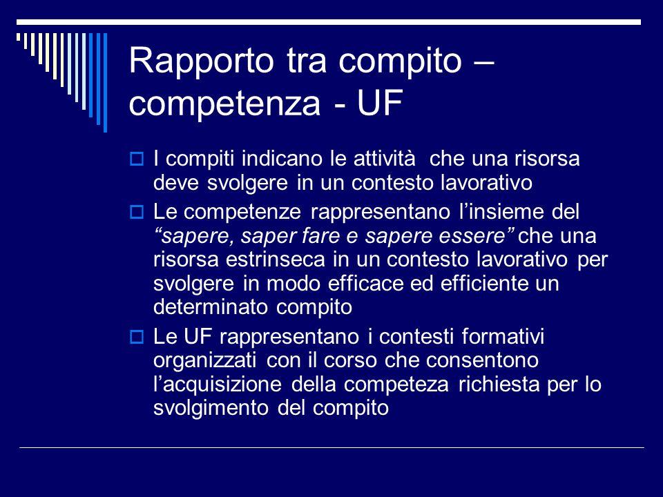 Rapporto tra compito – competenza - UF I compiti indicano le attività che una risorsa deve svolgere in un contesto lavorativo Le competenze rappresent