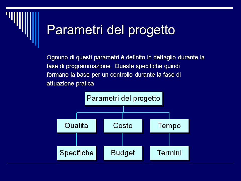Parametri del progetto Ognuno di questi parametri è definito in dettaglio durante la fase di programmazione. Queste specifiche quindi formano la base
