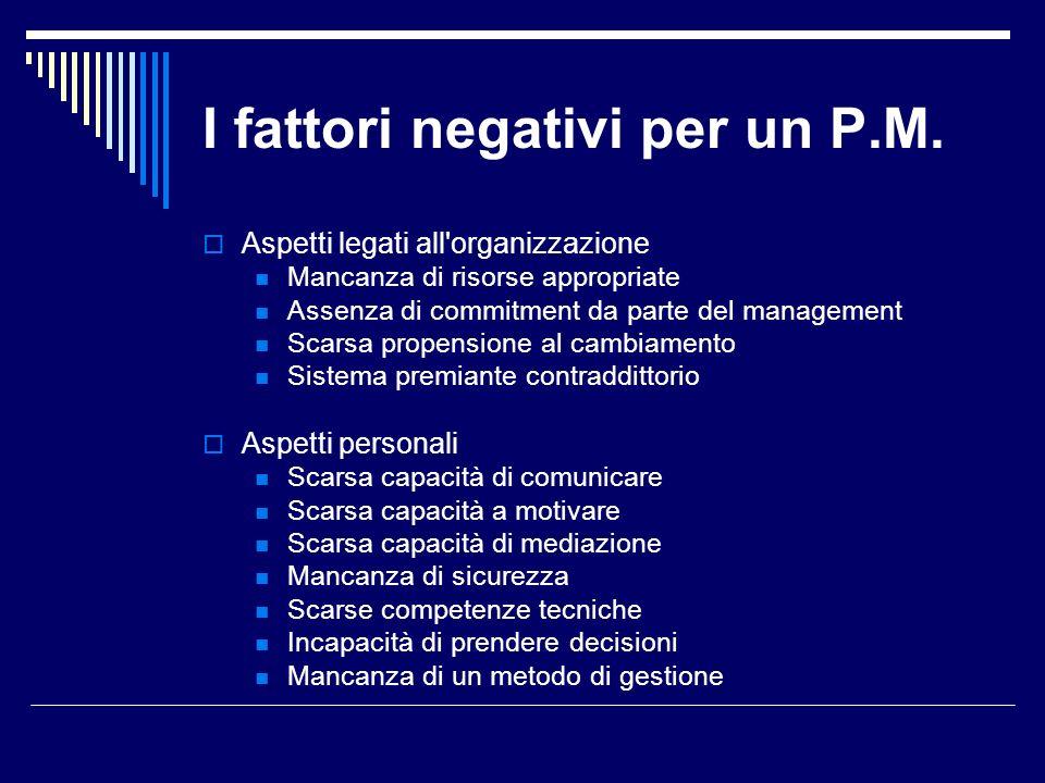 I fattori negativi per un P.M. Aspetti legati all'organizzazione Mancanza di risorse appropriate Assenza di commitment da parte del management Scarsa