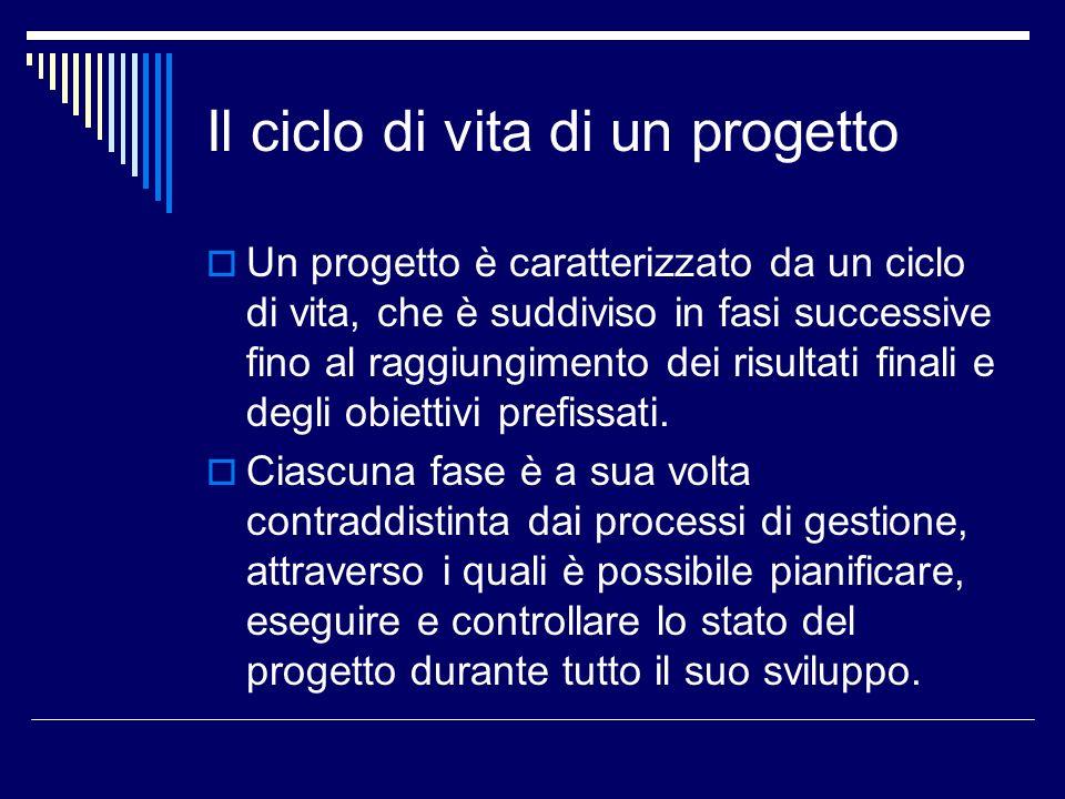 Il ciclo di vita del progetto Il ciclo di vita di un progetto ha quattro fasi, ognuna delle quali richiede differenti capacità al project manager: Concepire e definire il progetto; Concepire e definire il progetto; programmare il progetto; programmare il progetto; realizzare quanto programmato; realizzare quanto programmato; completare e valutare il progetto completare e valutare il progetto