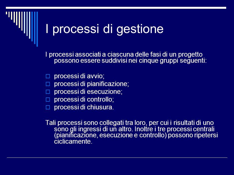 I processi di gestione I processi associati a ciascuna delle fasi di un progetto possono essere suddivisi nei cinque gruppi seguenti: processi di avvi