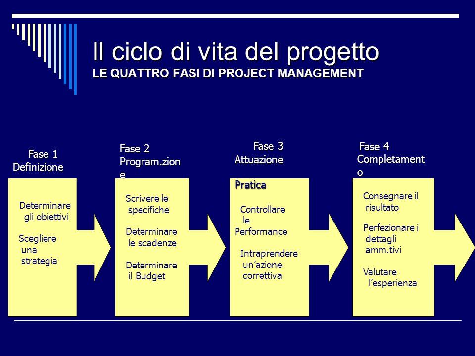 Il ciclo di vita del progetto LE QUATTRO FASI DI PROJECT MANAGEMENT Fase 1 Definizione Determinare gli obiettivi Scegliere una strategia Fase 2 Progra