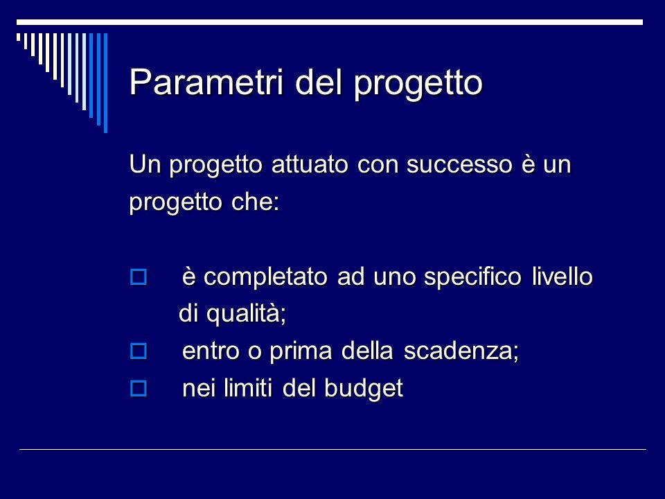 Parametri del progetto Un progetto attuato con successo è un progetto che: è completato ad uno specifico livello è completato ad uno specifico livello