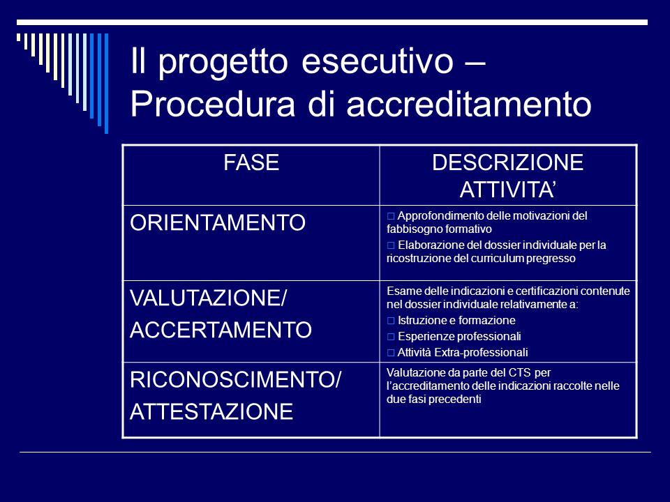 Il progetto esecutivo – Procedura di accreditamento FASEDESCRIZIONE ATTIVITA ORIENTAMENTO Approfondimento delle motivazioni del fabbisogno formativo E