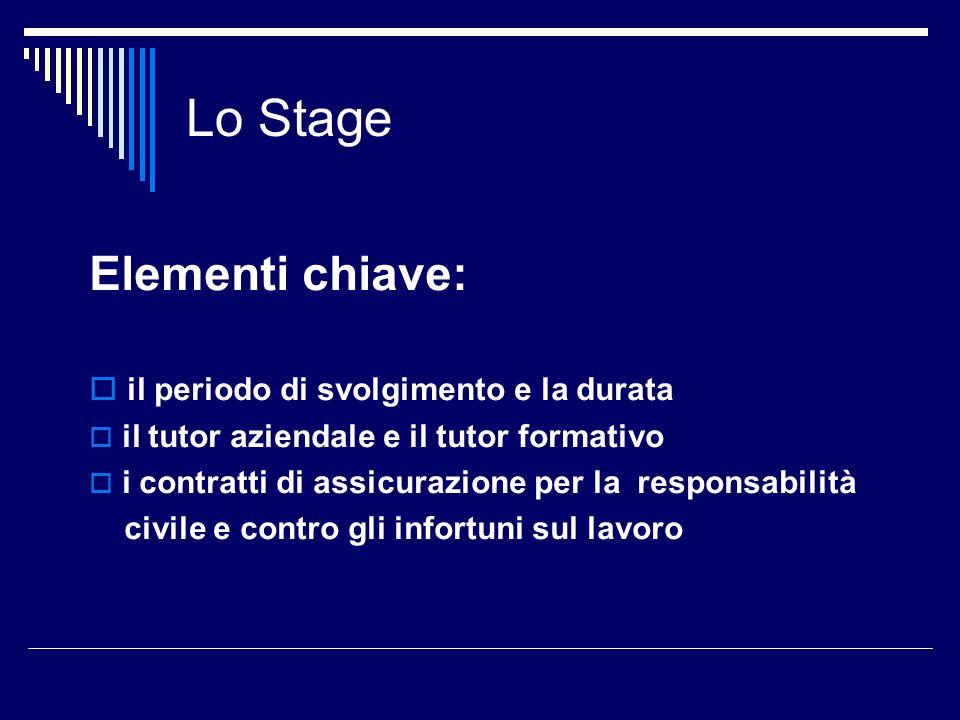 Lo Stage Elementi chiave: il periodo di svolgimento e la durata il tutor aziendale e il tutor formativo i contratti di assicurazione per la responsabi
