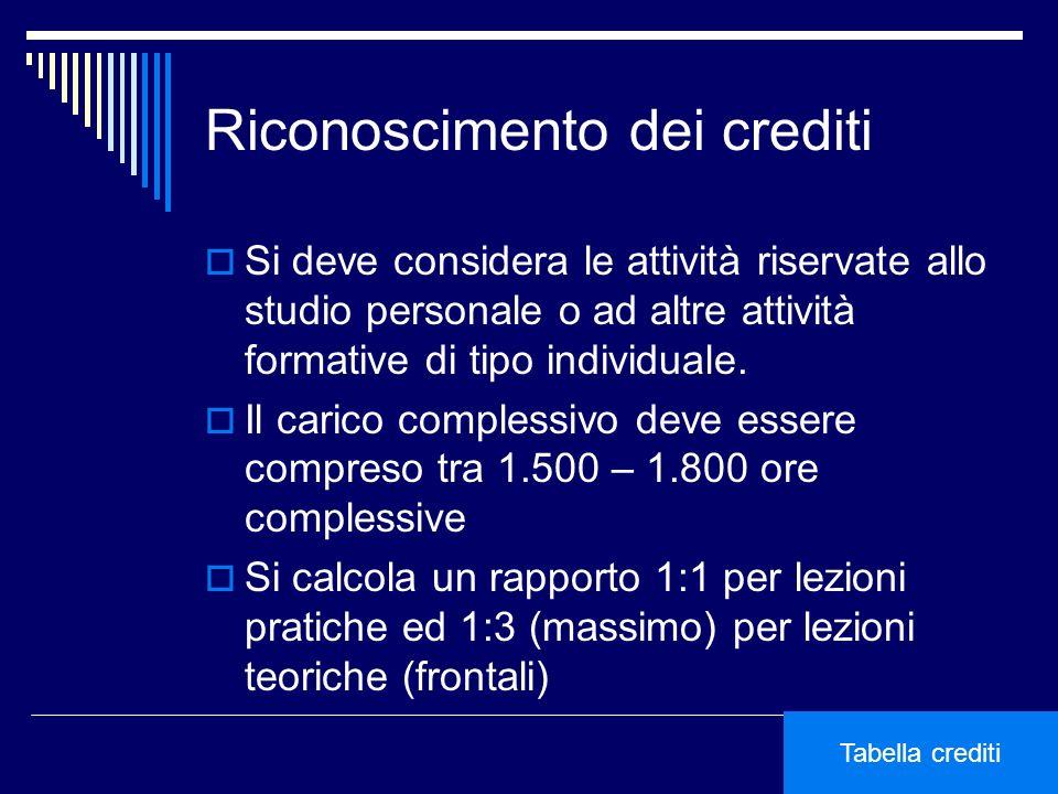 Riconoscimento dei crediti Si deve considera le attività riservate allo studio personale o ad altre attività formative di tipo individuale. Il carico
