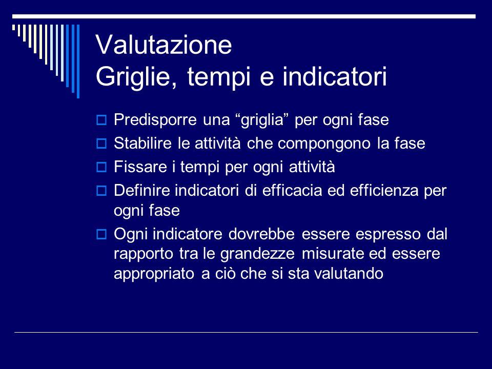 Valutazione Griglie, tempi e indicatori Predisporre una griglia per ogni fase Stabilire le attività che compongono la fase Fissare i tempi per ogni at