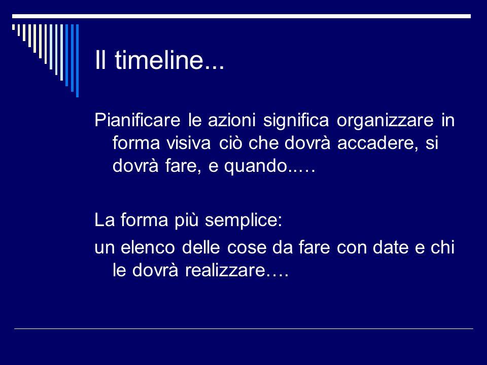 Il timeline... Pianificare le azioni significa organizzare in forma visiva ciò che dovrà accadere, si dovrà fare, e quando..… La forma più semplice: u