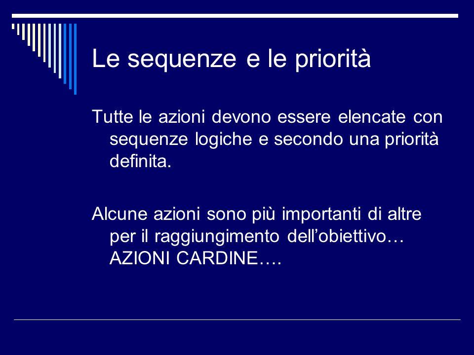 Le sequenze e le priorità Tutte le azioni devono essere elencate con sequenze logiche e secondo una priorità definita. Alcune azioni sono più importan