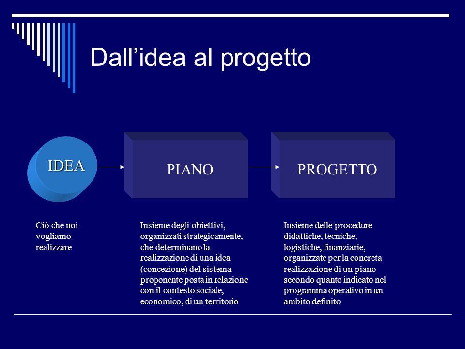 Dallidea al progetto IDEA PIANOPROGETTO Ciò che noi vogliamo realizzare Insieme degli obiettivi, organizzati strategicamente, che determinano la reali