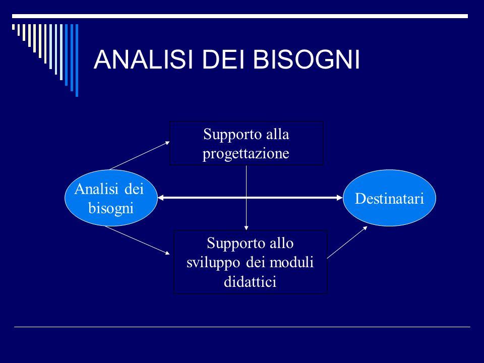 ANALISI DEI BISOGNI Analisi dei bisogni Supporto alla progettazione Supporto allo sviluppo dei moduli didattici Destinatari