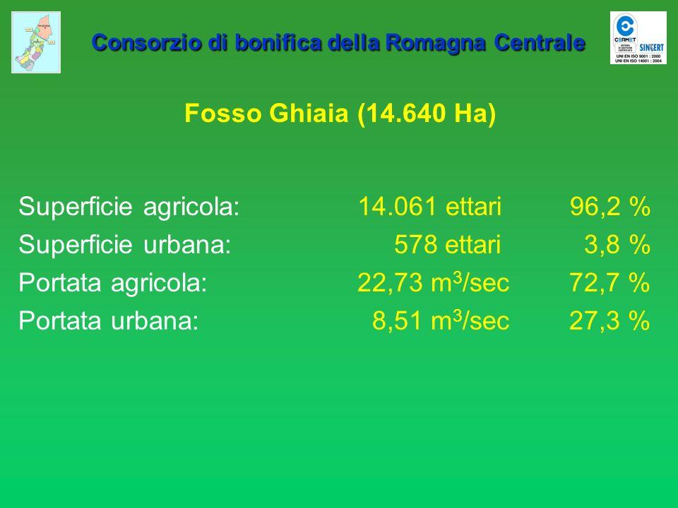 Consorzio di bonifica della Romagna Centrale Consorzio di bonifica della Romagna Centrale Russi Pisinello (naturale Ha 2.850) (Canala dei Canali + Fossolo) Superficie agricola:2.550 ettari 89,5 % Superficie urbana: 300 ettari 10,5 % Portata agricola:8,517 m 3 /sec 49,6 % Portata urbana:8,666 m 3 /sec 50,4 %