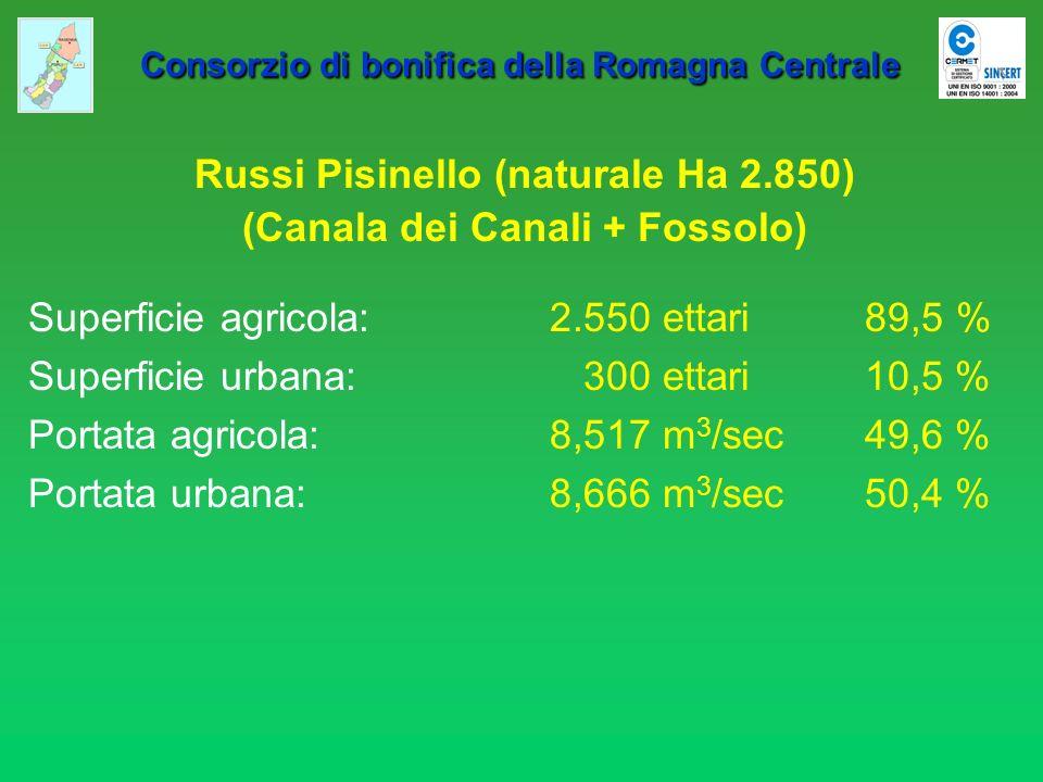 Consorzio di bonifica della Romagna Centrale Consorzio di bonifica della Romagna Centrale Russi Pisinello (naturale Ha 2.850) (Canala dei Canali + Fos