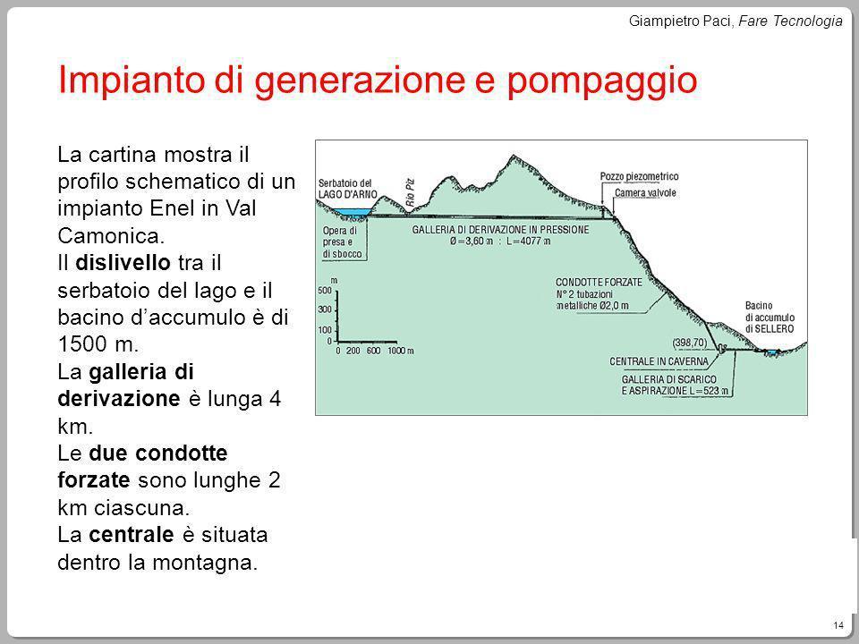 14 Giampietro Paci, Fare Tecnologia Impianto di generazione e pompaggio La cartina mostra il profilo schematico di un impianto Enel in Val Camonica. I