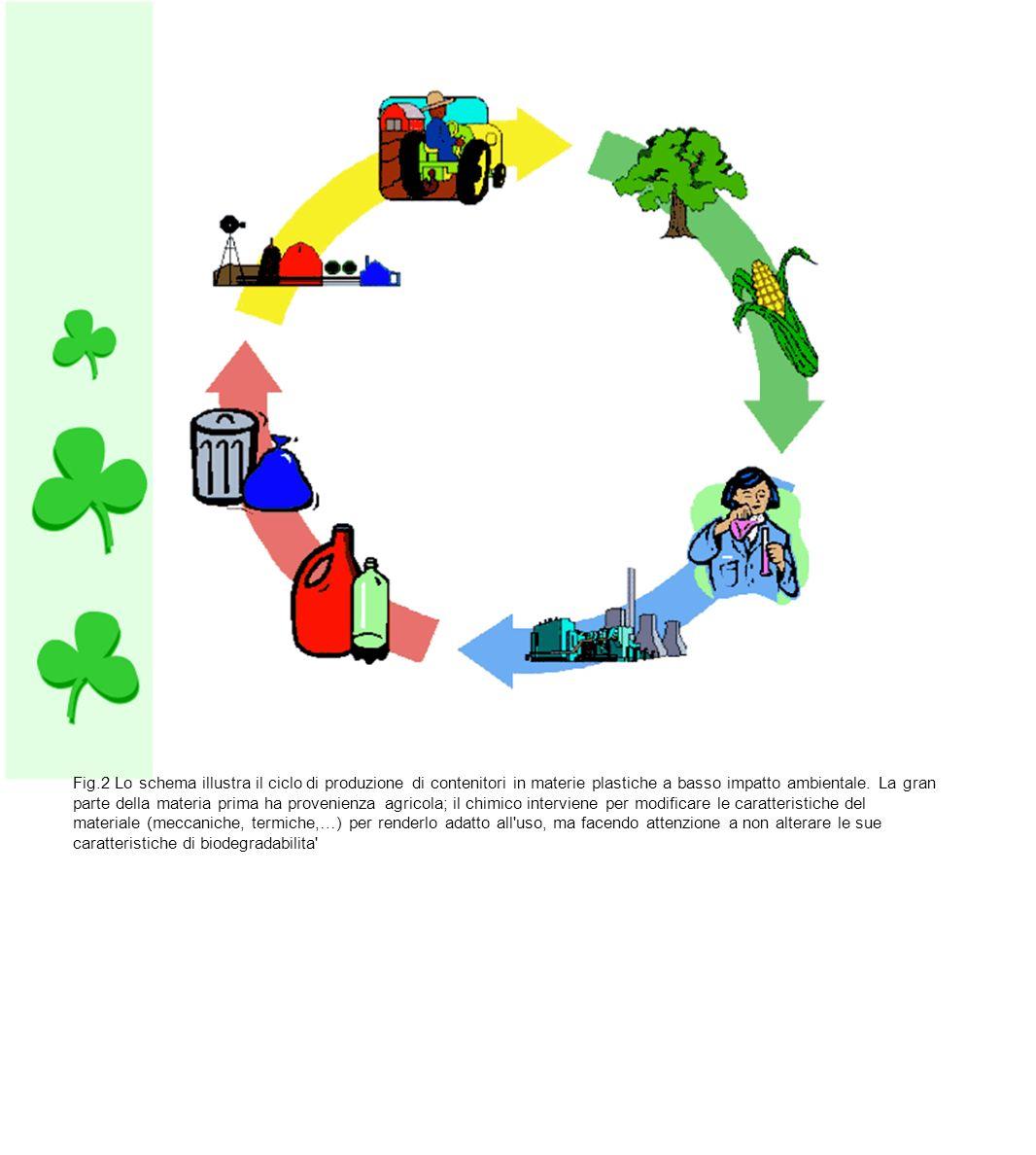 Fig.2 Lo schema illustra il ciclo di produzione di contenitori in materie plastiche a basso impatto ambientale. La gran parte della materia prima ha p