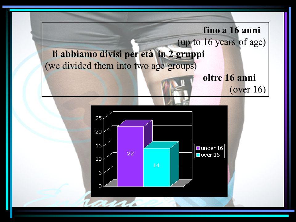fino a 16 anni (up to 16 years of age) li abbiamo divisi per età in 2 gruppi (we divided them into two age groups) oltre 16 anni (over 16)
